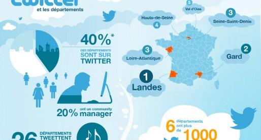 (Étude #4) : Seulement 40% des départements ont un compte Twitter !