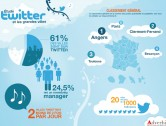 (Étude #6) : 60% des grandes villes présentes sur Twitter mais avec un niveau très disparate!