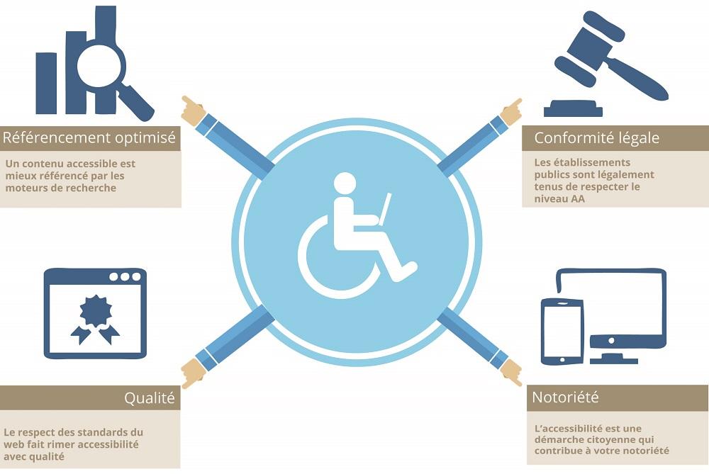 Illustration de 4 piliers de l'accessibilité : référencement optimisé, qualité, conformité légale et notoriété