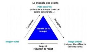 Triangle pour définir l'identité de la marque_sourceAPIE